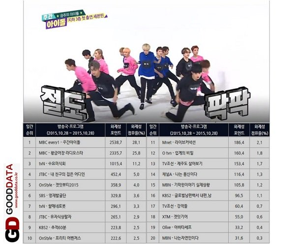 SEVENTEEN Weekly Idol Ep is No.1 yesterday in TV Ent. Ratings with 28.1%!  #주간아이돌 #세븐틴 #만세