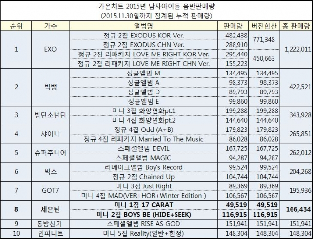 Top 10 Best-Selling Albums of 2015: Seventeen at #8 with 166,434 Physical Album Sales! #세븐틴